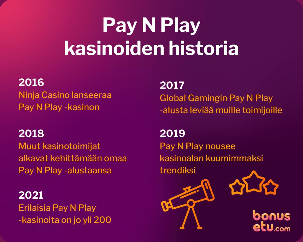 pay-n-play-historia